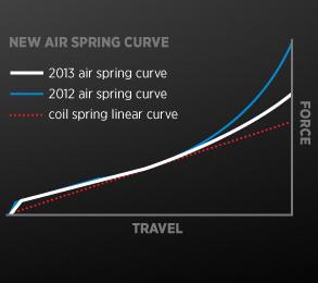 FLOAT Air Spring Curves
